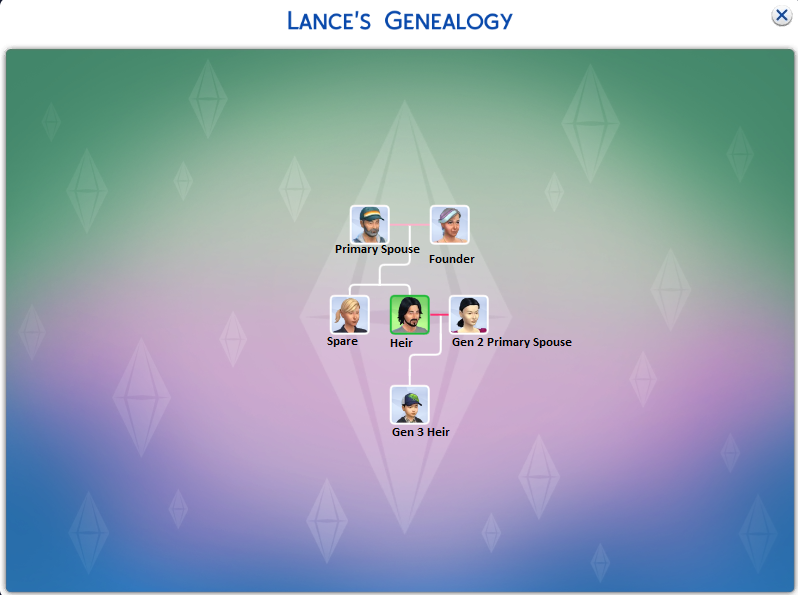 All of the Sims here can earn the family points as long as they remain within the Legacy Family house.